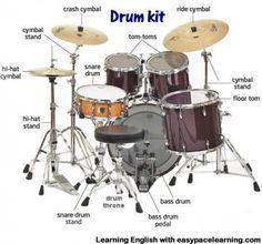 drumkitlearningEnglishnames