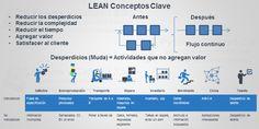 Lean es un modelo de gestión centrado en el cliente que se concentra en proporcionar valor eliminand