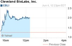New York, New York - June 4, 2012 - Investorideas.com, an investor research portal specializing in sector research including biotech and pharma stocks, issues a trading alert for Cleveland BioLabs, Inc. (Nasdaq:CBLI), making gains of $0.68 or (53.54%) to trade at $1.95 12:36PM EDT on over 2.5 Million shares. The stock has a day's high of $2.40.