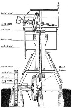 Hollow post mill  The drive from wind shaft to scoop wheel.  The brake wheel has 68 teeth, the wallower 35 staves; the crown wheel has 23 staves; the pit wheel has 95 teeth. So the wind shaft has to make 2.12 revolutions for each revolution of the scoop wheel.