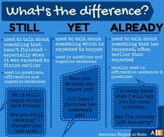 What's the difference?  STILL - YET - ALREADY  Still - used to talk about something that hasn't finished, especially when it was expected to finish earlier.  Yet - used to talk about something which is expected to happen.  Already - used to talk about something that has happened, often earlier than expected.  Have fun and study English in the Philippines at Genius English Proficiency Academy. WE PROVE YOU CAN! :-)  Website: www.studyenglishgenius.com Russian website…