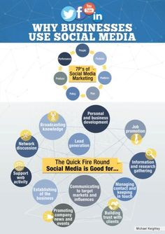 Why #Business Use #SocialMedia #Infographic