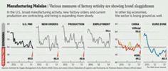 6-3-13 Manufacturing declining around the world