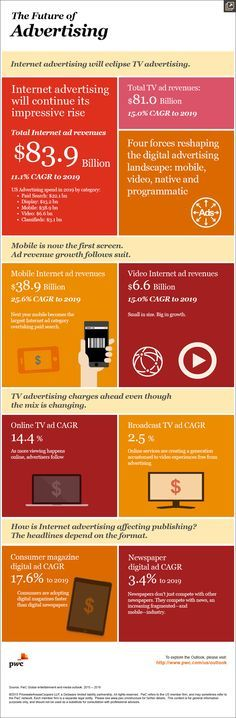 PWC's report / projections on the future of advertising industry
