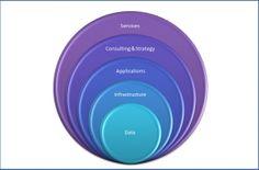 How to categorize Big Data startups?