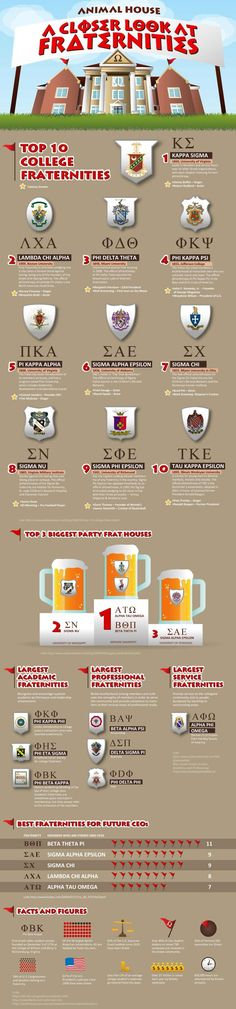 A Closer Look At Fraternities
