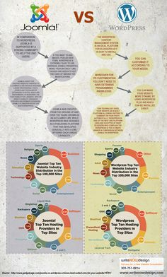 Joomla vs Wordpress #infographic