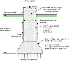 caisson-foundation
