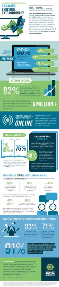 Infographic: Why librarians are crucial in the digital age - Posted by Kristi Gottwalt, Atomic Learning, Teacher Librarian, Sexy Librarian, Information Literacy, 21st Century Learning, Digital Literacy, Technology Integration, Instructional Design, Digital Marketing Strategy, Educational Technology