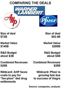 The Pfizer Take Over