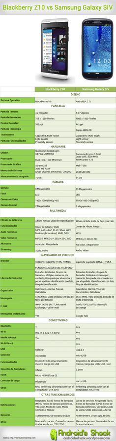 Blackberry Z10 vs. Samsung Galaxy SIV #infografia #infographic #internet