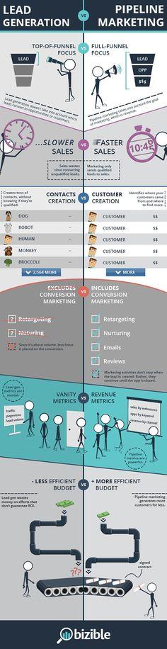 Lead Generation vs Pipeline #Marketing // Esta es la diferencia entre lead generation y embudo de marketing.
