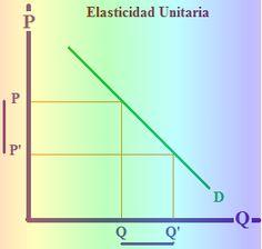 D'economía Blog: Elasticidad precio de la demanda
