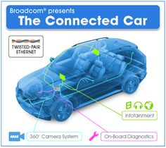 14. Broadcom's Automotive Ethernet gets approved for factory floors. Why stop at mobile and network devices. We all drive cars and use technology; enter Broadcom!