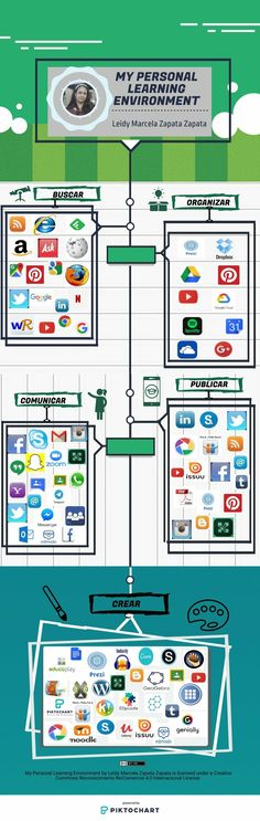 MY PLE LZ | @Piktochart Infographic Learning Environments, Get Started, Editor, How To Start A Blog, Infographic, Public, Products, Infographics, Learning Spaces