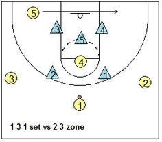 Attacking the 2-3 Zone Defense - Coach's Clipboard #Basketball Coaching