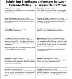 Outline For Persuasive Essay  Outline For Persuasive Essay  Pdf  Argumentative And Persuasive Essays Have Similar Goals To Reach A Point Of  View The Two Types Of Essay Differ In Their Methods However