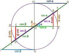 Dibujo de las razones trigonométricas de dos ángulos que difieren 180º para su demostración.