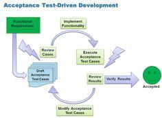 Acceptance Test-Driven Development