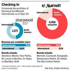 Marriott to acquire Starwood Hotels, creating the world's largest hotel company  http://on.wsj.com/1kCsGOt
