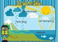 Die Watersiklus | Oulike hulpbronne vir tuisskolers