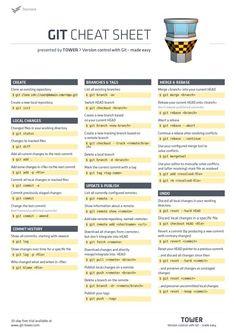 Deutsches Git Cheat Sheet mit Erklärungen zu den meist genutzten Befehlen. Gleich ausdrucken!  http://www.git-tower.com/learn/cheat-sheets/git?utm_content=buffer0a8b9&utm_medium=social&utm_source=pinterest.com&utm_campaign=buffer