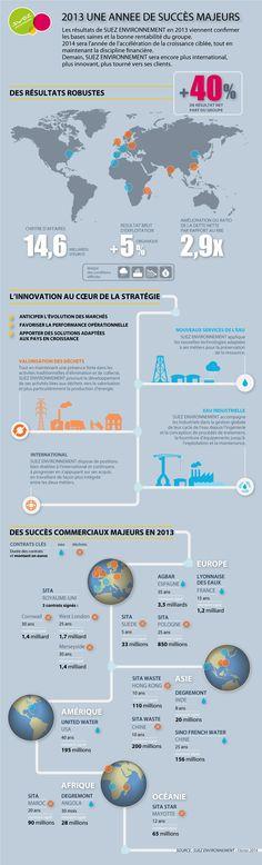 Résultats Annuels Suez Environnement