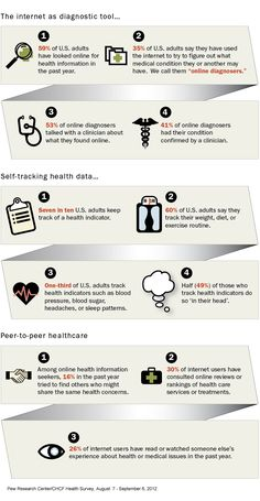 The Pew Research Center conducted a September 2012 health survey, exploring how U.S. adults are using the internet and digital technology as tools related to health and healthcare.