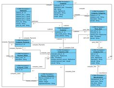 UML Class Diagram example for a computer store system. Software Architecture Diagram, Class Diagram, Data Modeling, Enterprise Architecture, Computer Class, Flowchart, Wish Quotes, Try It Free