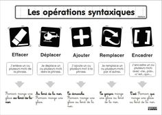 01 - opérations syntaxiques - leçon - cleclasse French Worksheets, Math Equations, Action Verbs, Stuff Stuff