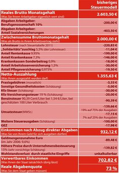 Tax and more in Germany