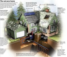 Net Zero Home: this is pretty cool. Do this, to cut down on water, heat, electric bills. Net zero homes come in various forms. What are they, and how do you plan to convert to a net zero home during a time where energy efficiency is key? Sustainable Design, Sustainable Living, Sustainable Energy, Green Building, Building A House, Solar Water Heating System, Heating Systems, Solar System, Alternative Energie