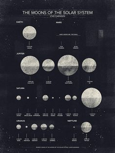 The Moons of the Solar System  Dan Matutina