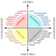 """"""" Eysenck is especially well-known for his classification of personality-types. He divided people into four broad types: Extrovert-Stable, Extrovert-Unstable, Introvert-Stable and Introvert-Unstable. These types are fairly self-apparent in our daily. Writing Advice, Writing Resources, Writing Help, Writing A Book, Writing Prompts, Writing Services, Essay Writing, Mbti, Writing Characters"""