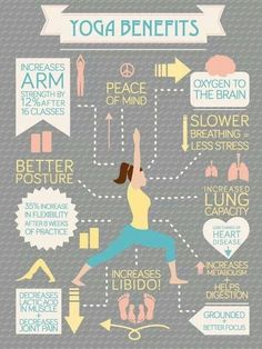 We love yoga! #yoga #infographic  It is great for weight loss and general health! www.yogiseeker.com
