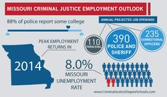 Criminal Justice Jobs Outlook: criminaljusticedegreeschools.com