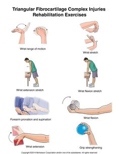 Summit Medical Group - Triangular Fibrocartilage Complex (TFCC) Injury Exercises
