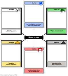 Use this template to apply de Bono's Six Thinking Hats to any situation!                                                                                                                                                                                 More