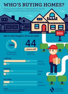 Who's Buying Homes? [Infographic]
