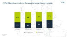 E-Mail-Marketing: Anteile der #Personalisierung im Ländervergleich