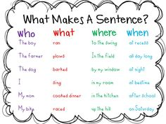 What makes a sentence. This could be turned into a hands on activities in which the client forms sentences.