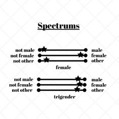 Male Male, Spectrum, Identity, Gender, Math, Math Resources, Personal Identity, Music Genre, Mathematics