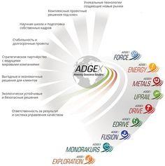 Уникальные технологии Adgex http://adgex.info/pochemu-adgex/#технологии