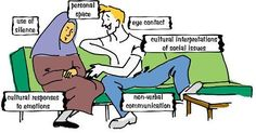 Drawing of a woman with a head scarf and a young man in jeans. Around them are the words: use of silence; personal space; eye contact; cultural interpretations of social issues; cultural responses to emotions; non-verbal communication