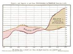 The Surprising History of the Infographic. Early iterations saved soldiers' lives, debunked myths about slavery and helped Americans settle the frontier