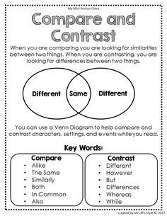 Compare and Contrast Anchor Chart
