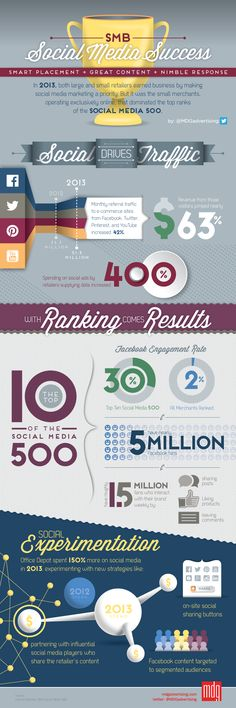 #SmallBusiness Use Great Content, Nimble Response And Smart Placement To Excel In #SocialMedia - #infographic