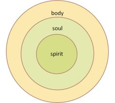 Do You Consider Your Body as a Temple of the Holy Spirit?