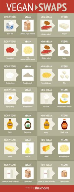 Diet Tips Eat Stop Eat - Vegan Food Swaps [Infographic] In Just One Day This Simple Strategy Frees You From Complicated Diet Rules - And Eliminates Rebound Weight Gain Menu Vegan, Raw Vegan, Vegan Vegetarian, How To Eat Vegan, What Is Vegan Diet, Vegetarian Italian, Going Vegetarian, Vegan Foods, Vegan Dishes