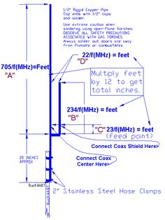 Building A 2-meter J-Pole Antenna
